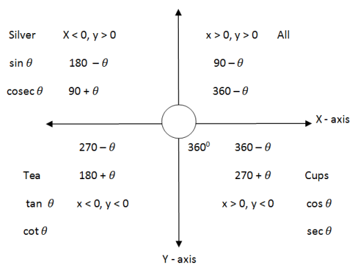 Trigonometry Formulae - Problems and Solutions | For Bank Exams